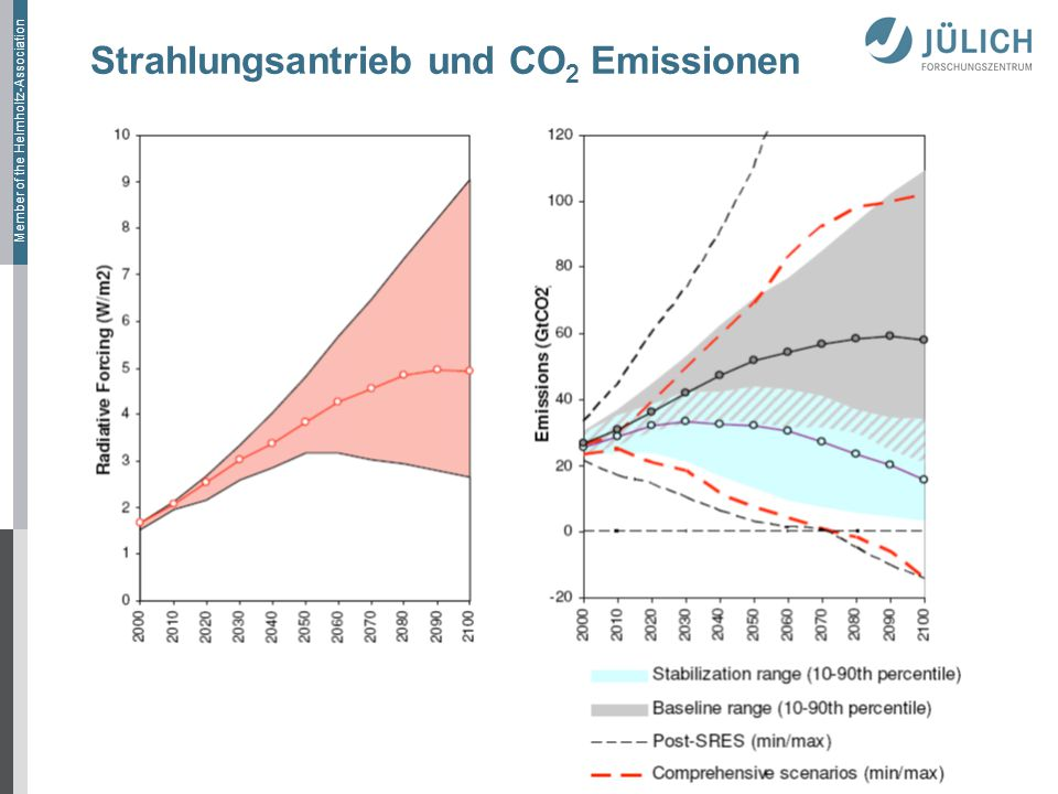 Member of the Helmholtz-Association Strahlungsantrieb und CO 2 Emissionen