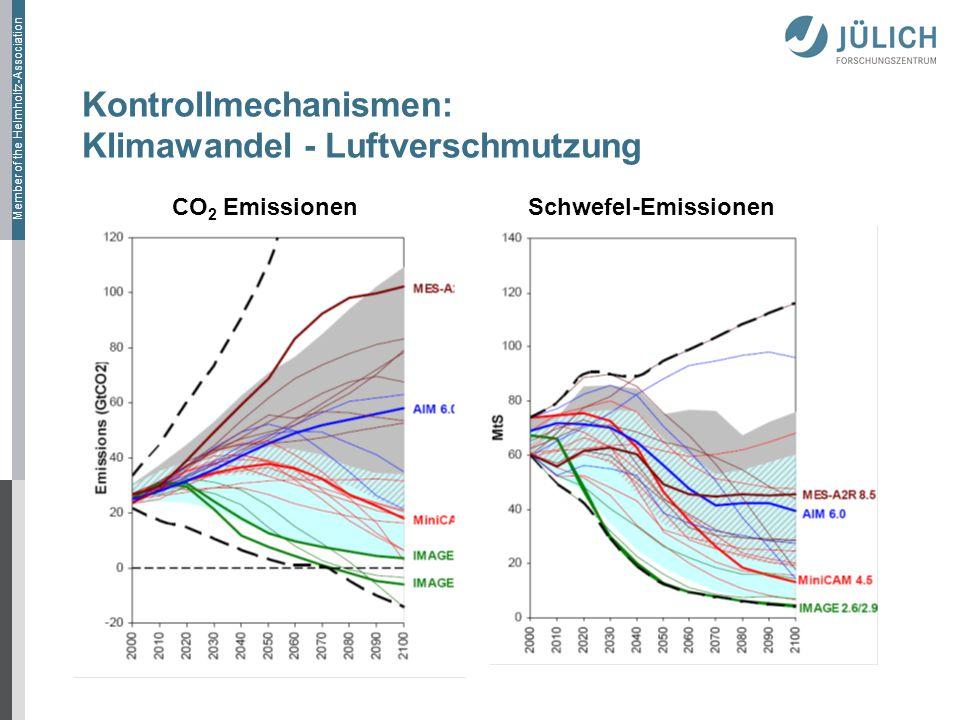 Member of the Helmholtz-Association Kontrollmechanismen: Klimawandel - Luftverschmutzung CO 2 Emissionen Schwefel-Emissionen