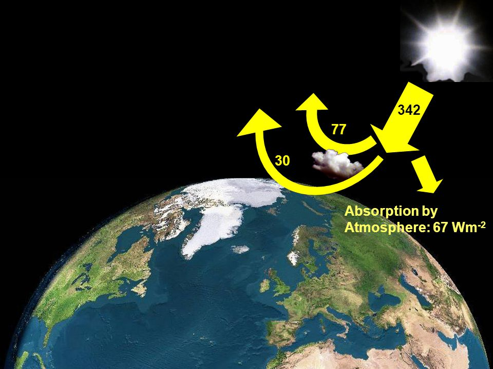 Member of the Helmholtz-Association Absorption by Atmosphere: 67 Wm -2 342 30 77
