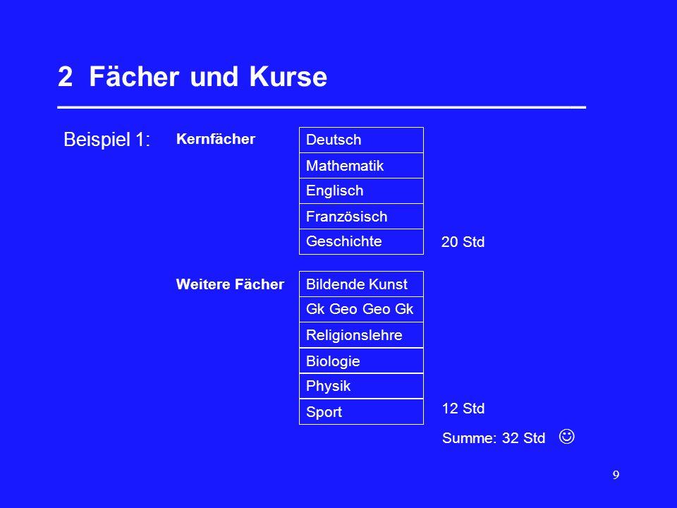 9 2 Fächer und Kurse __________________________________ Summe: 32 Std Beispiel 1: Kernfächer Deutsch Mathematik Englisch Französisch Geschichte 20 Std