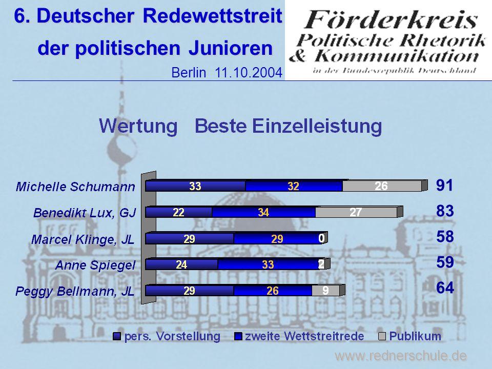 www.rednerschule.de 6. Deutscher Redewettstreit der politischen Junioren der politischen Junioren Berlin 11.10.2004 91 83 58 59 64