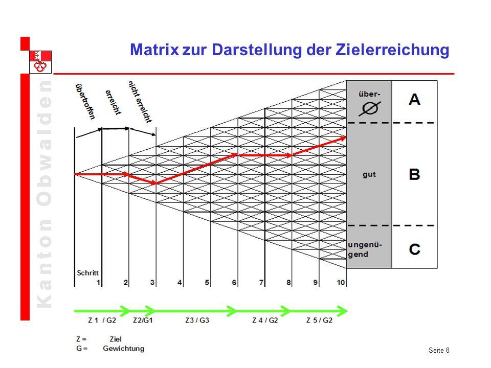Seite 8 Matrix zur Darstellung der Zielerreichung