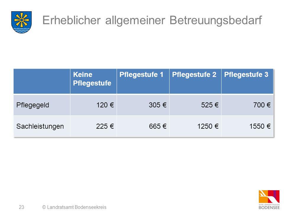24 Geldleistungen © Landratsamt Bodenseekreis Leistungen bei Kurzzeitpflege:1.550 (Pflegekasse zahlt für den pflegebedingten Aufwand im Jahr für 4 Wochen max.