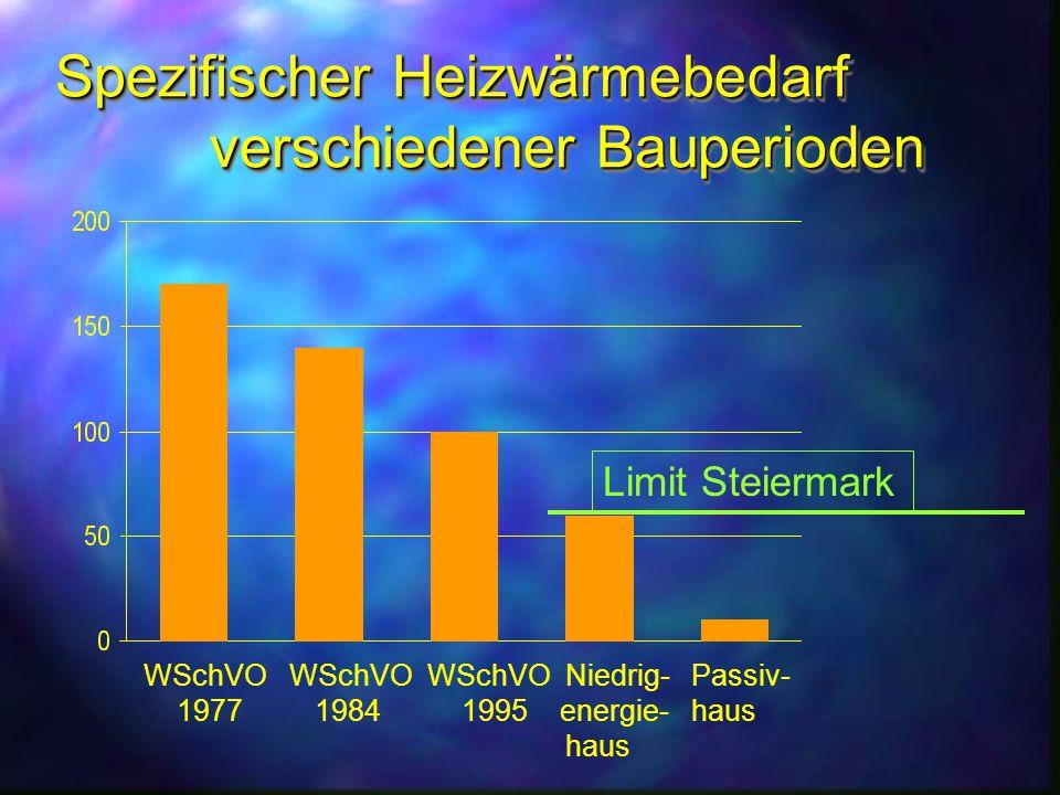 Spezifischer Heizwärmebedarf verschiedener Bauperioden WSchVO WSchVO WSchVO Niedrig- Passiv- 1977 1984 1995 energie- haus haus Limit Steiermark
