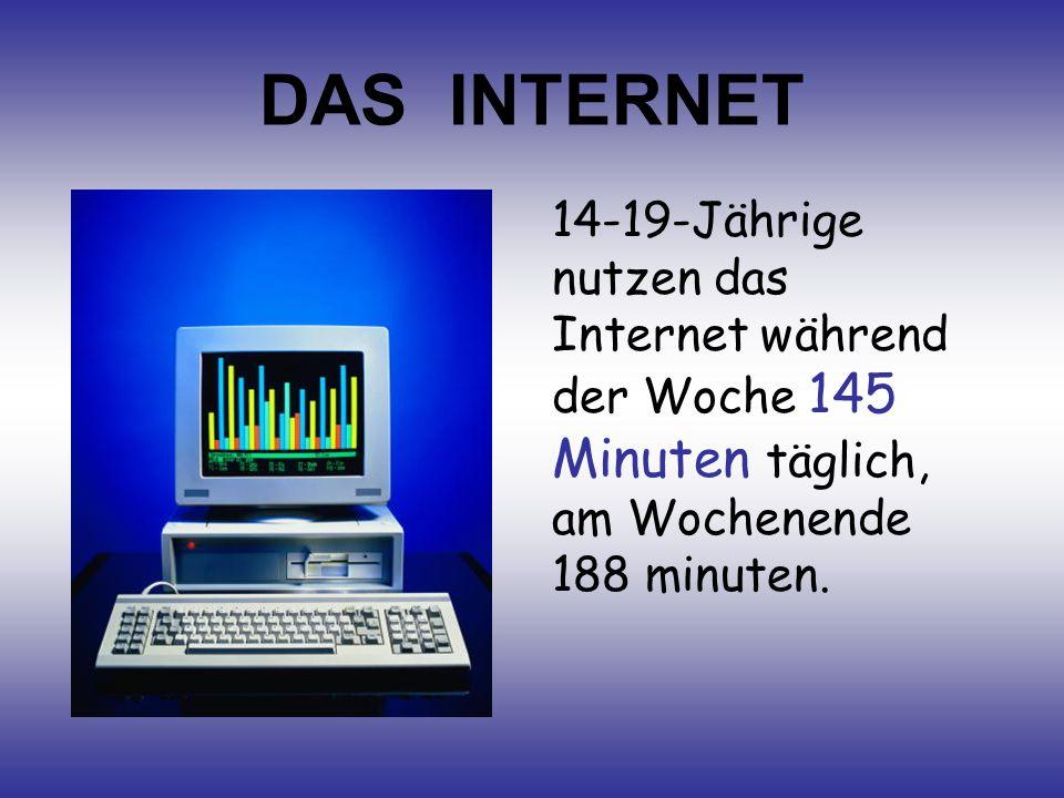 DAS INTERNET 14-19-Jährige nutzen das Internet während der Woche 145 Minuten täglich, am Wochenende 188 minuten.