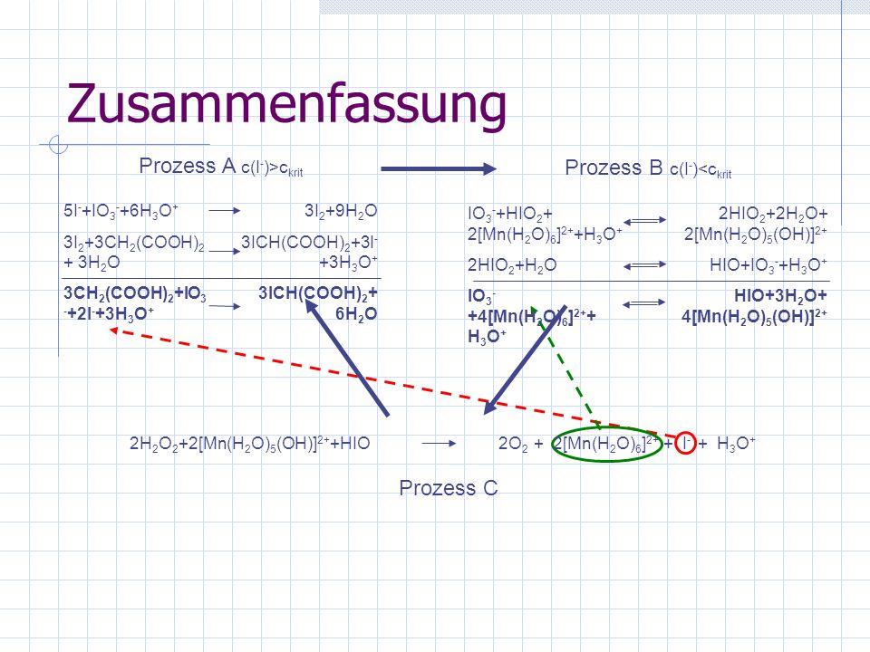 Zusammenfassung Prozess C 2H 2 O 2 +2[Mn(H 2 O) 5 (OH)] 2+ +HIO2O 2 + 2[Mn(H 2 O) 6 ] 2+ + I - + H 3 O + Prozess A c(I - )>c krit 5I - +IO 3 - +6H 3 O + 3I 2 +3CH 2 (COOH) 2 + 3H 2 O 3CH 2 (COOH) 2 +IO 3 - +2I - +3H 3 O + 3I 2 +9H 2 O 3ICH(COOH) 2 +3I - +3H 3 O + 3ICH(COOH) 2 + 6H 2 O Prozess B c(I - )<c krit IO 3 - +HIO 2 + 2[Mn(H 2 O) 6 ] 2+ +H 3 O + 2HIO 2 +H 2 O IO 3 - +4[Mn(H 2 O) 6 ] 2+ + H 3 O + 2HIO 2 +2H 2 O+ 2[Mn(H 2 O) 5 (OH)] 2+ HIO+IO 3 - +H 3 O + HIO+3H 2 O+ 4[Mn(H 2 O) 5 (OH)] 2+