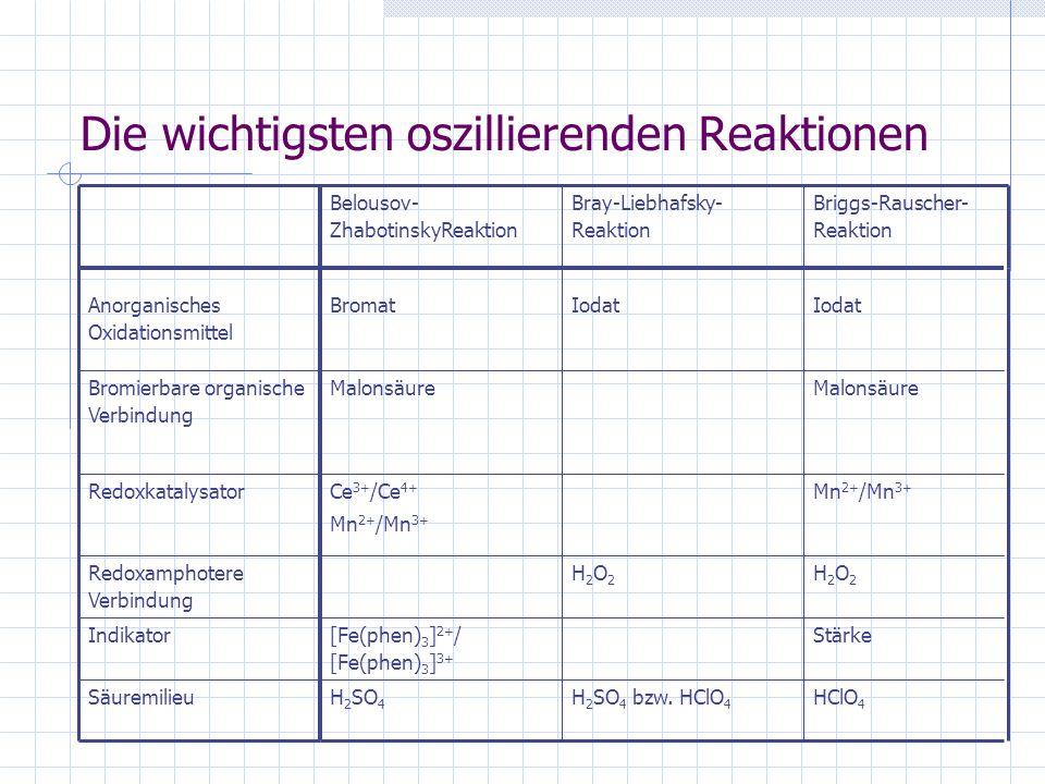 Die Briggs-Rauscher-Reaktion Lösung A: 4,3 g Kaliumiodat in 100 ml Wasser Lösung B: 100 ml 10%ige Wasserstoff- peroxidlösung Lösung C: 1,6 g Malonsäure, 0,3 g Mangansulfat, 3 ml 1%ige Stärkelösung und 2 ml 60%ige Perchlorsäure werden in 40-50 ml demineralisiertem Wasser gelöst und auf 100 ml aufgefüllt
