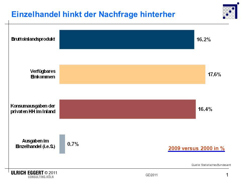 GD2011 © 2011 1 1 Quelle: Statistisches Bundesamt Einzelhandel hinkt der Nachfrage hinterher 2009 versus 2000 in %