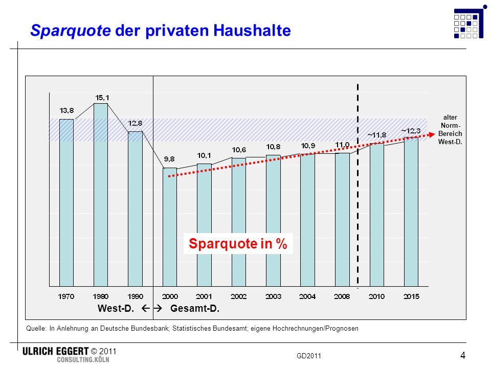 GD2011 © 2011 4 Sparquote der privaten Haushalte Sparquote in % Quelle: In Anlehnung an Deutsche Bundesbank; Statistisches Bundesamt; eigene Hochrechnungen/Prognosen alter Norm- Bereich West-D.