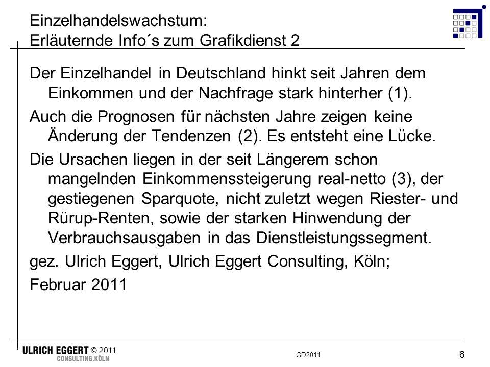 GD2011 © 2011 6 Einzelhandelswachstum: Erläuternde Info´s zum Grafikdienst 2 Der Einzelhandel in Deutschland hinkt seit Jahren dem Einkommen und der Nachfrage stark hinterher (1).