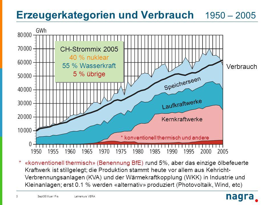 Sept06/Muar/ FrsLehrerkurs VERA3 Erzeugerkategorien und Verbrauch 1950 – 2005 Laufkraftwerke Speicherseen * konventionell thermisch und andere Kernkra