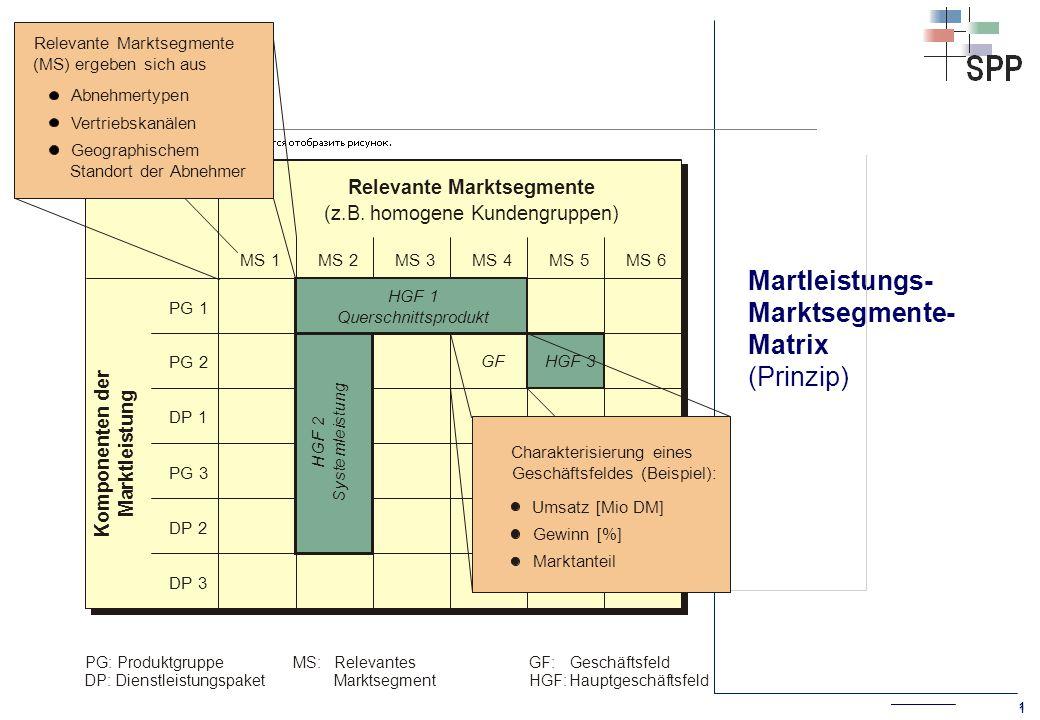 2 Marktleistungs-Marktsegmente-Matrix Beispiel einer Marktleistungs-Marktsegmente-Matrix