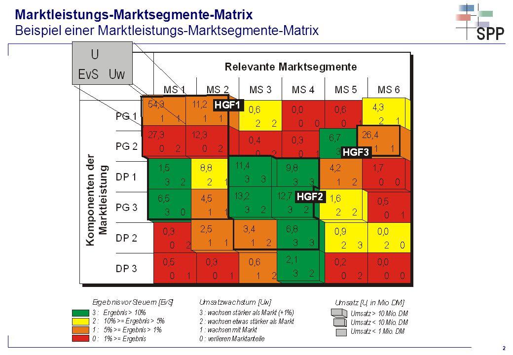 3 Marktsegmentierung Kriterien zur Durchführung einer Marktsegmentierung (Prinzip) Segment wird bereits bedient Segment wird noch nicht bedient, obwohl CRM eine der Stärken des U ist.