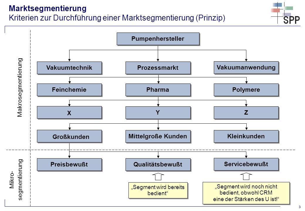 4 Zunehmende Detallierung Marktsegmentierung Unterschiedliche Segmentierungssichten (Prinzip) Legende: PG: Produktgruppe DP: Dienstleistungspaket
