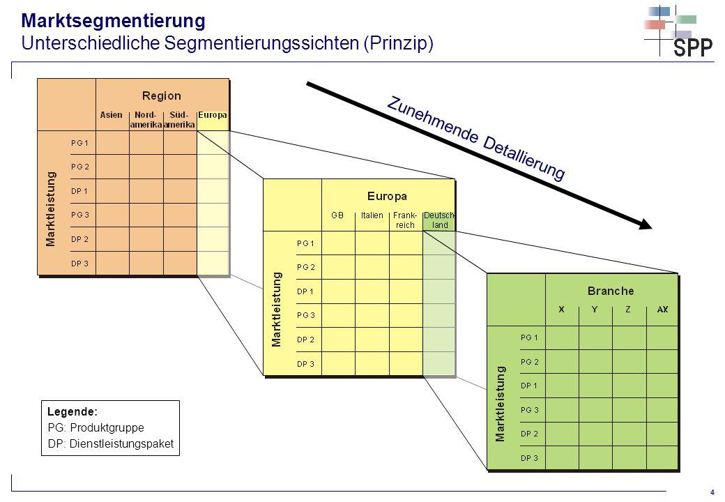 5 Ermittlung von Marktsegmenten (Clusteranalyse) Berücksichtigung mehrer Dimensionen