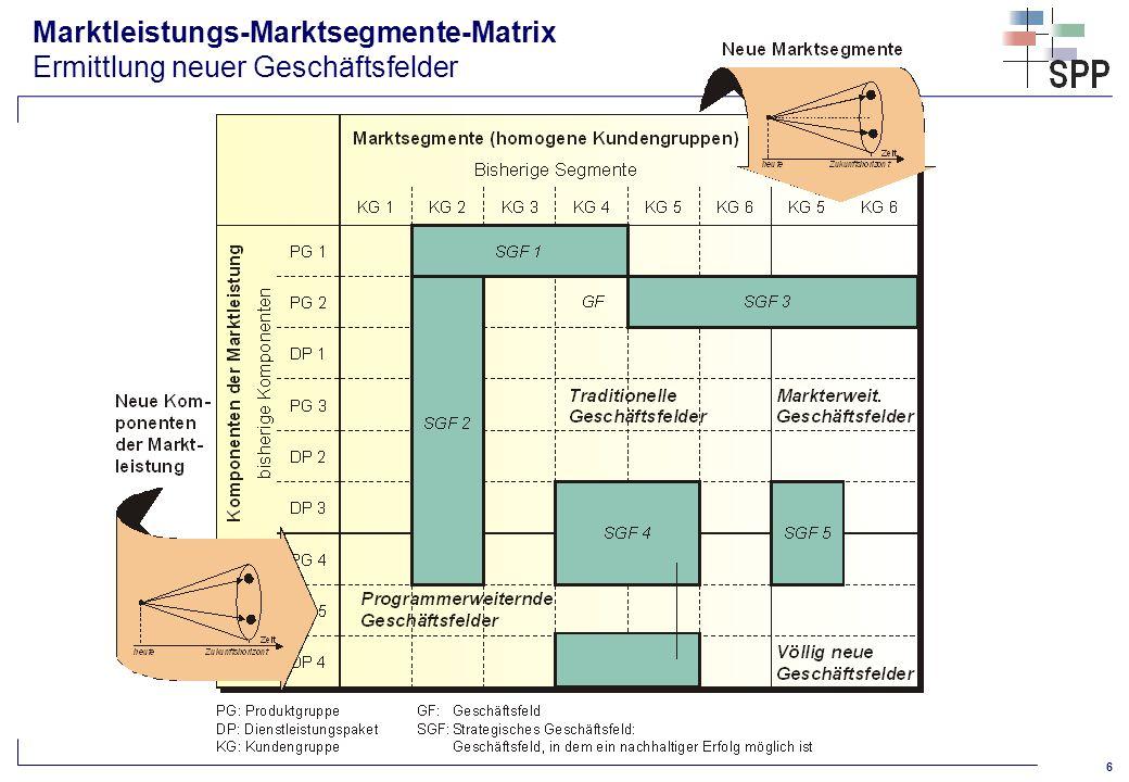 7 Erweiterte Produkt-Markt-Matrix nach Ansoff Ermittlung neuer Geschäftsfelder, Handlungsoptionen