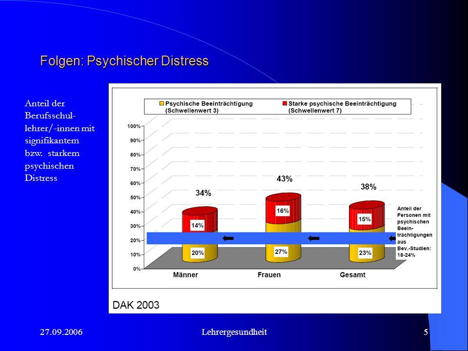 27.09.2006Lehrergesundheit5 Folgen: Psychischer Distress Anteil der Berufsschul- lehrer/-innen mit signifikantem bzw.