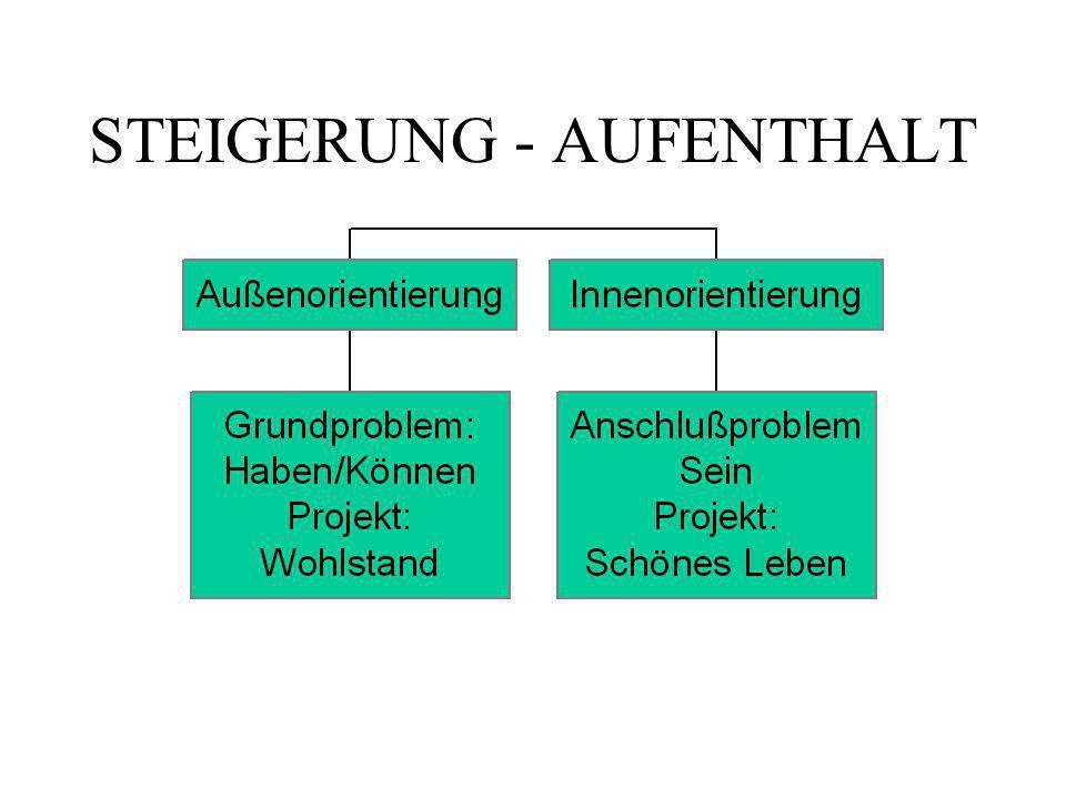 STEIGERUNG - AUFENTHALT