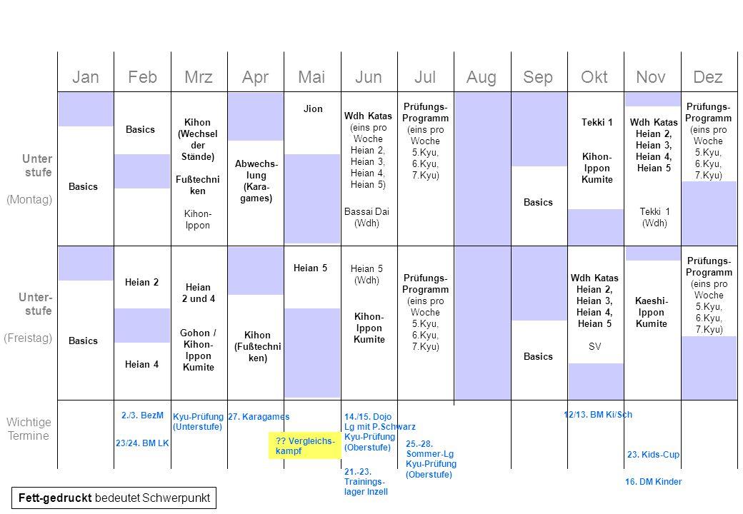 JanFebMrzAprMaiJunJulAugSepOktNovDez Unter stufe (Montag) Unter- stufe (Freistag) Wichtige Termine Fett-gedruckt bedeutet Schwerpunkt 14./15. Dojo Lg