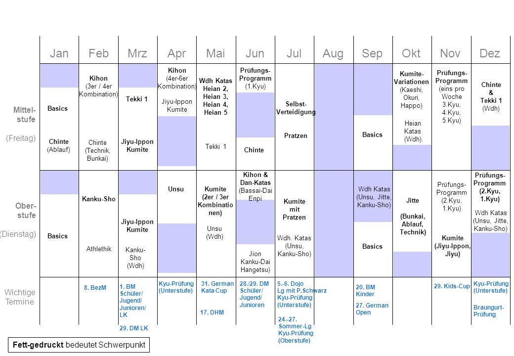 Ziele für 2014 Unterstufe (bis orange) –Verbesserung der Stellungen (Sicherer Stand) –Verbesserung der Fußtechniken (Spannung Fuß, Einsatz Hüfte, korrekte Führung) –Heian 1-3 gefestigt, Heian 4 gelernt –Wesentliche Kumite-Formen erlernt (Kihon, Kaeshi) –Intensive Prüfungsvorbereitung (April, Juli und Dezember) –Einstreuen von Übungen für Koordinative Fähigkeiten Mittelstufe (grün/blau) –Sichere Ausführung von längeren Kombinationen (4er Kombination) –Festigung von Dan-Katas (Jion, Tekki 1) –Erlernen einer hohen Kata (Chinte) –Erlernen erweiterter Kumite-Formen (Kaeshi, Happo, Jiyu-Ippon), Sichere Abwehr von Angriffen –Abwechslung durch SV und Pratzen (beides öfters ins normale Training einstreuen) –Prüfungsvorbereitung (Juni/Juli und Dezember) –Einstreuen von Übungen für Koordinative; Steigerung der Konditionellen Fähigkeiten Oberstufe (ab braun) –Sichere Ausführung von langen Kombinationen (6er Kombination) –Erlernen von hohen Katas (Kanku-Sho, Unsu, Jitte) –Festigung von bestehenden Katas (Dan-Katas) –Kumite-Formen (Jiyu-Ippon, Jiyu), Kumite-Grundschule, 2er und 3er Kombinationen –Prüfungsvorbereitung Braungurte (insb.