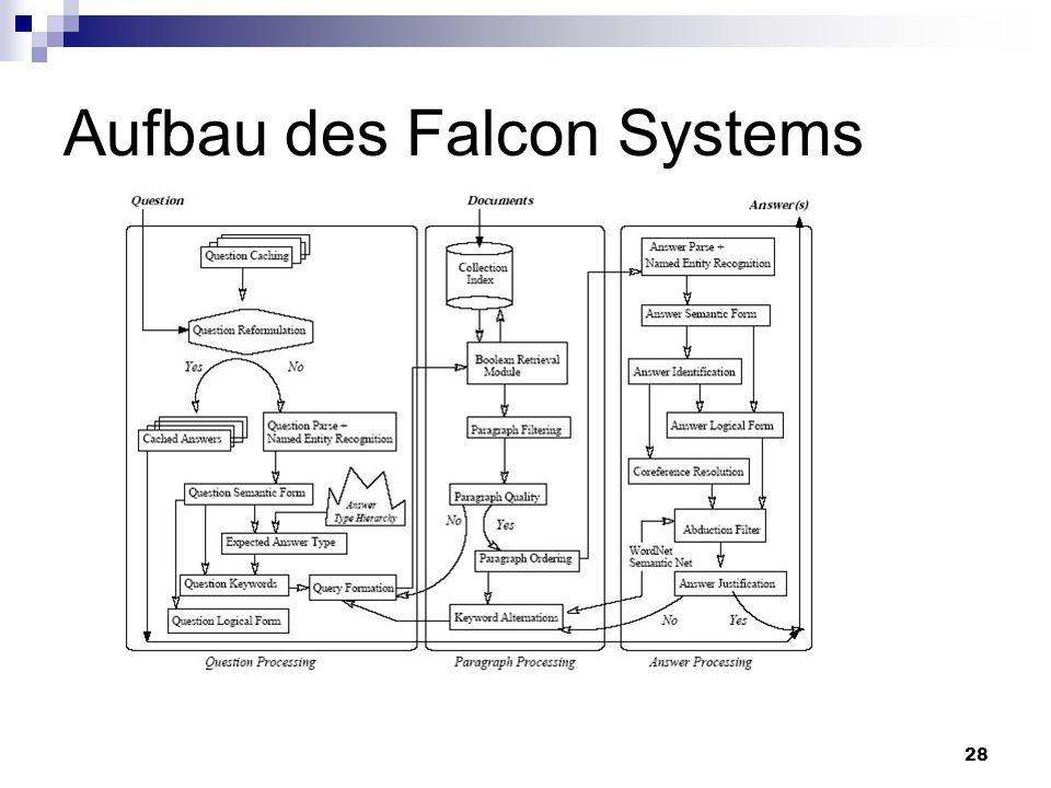 28 Aufbau des Falcon Systems