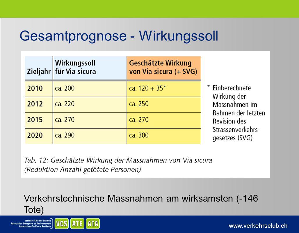 www.verkehrsclub.ch Gesamtprognose - Wirkungssoll Verkehrstechnische Massnahmen am wirksamsten (-146 Tote)