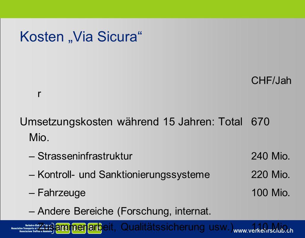 www.verkehrsclub.ch Kosten Via Sicura CHF/Jah r Umsetzungskosten während 15 Jahren: Total670 Mio. –Strasseninfrastruktur240 Mio. –Kontroll- und Sankti