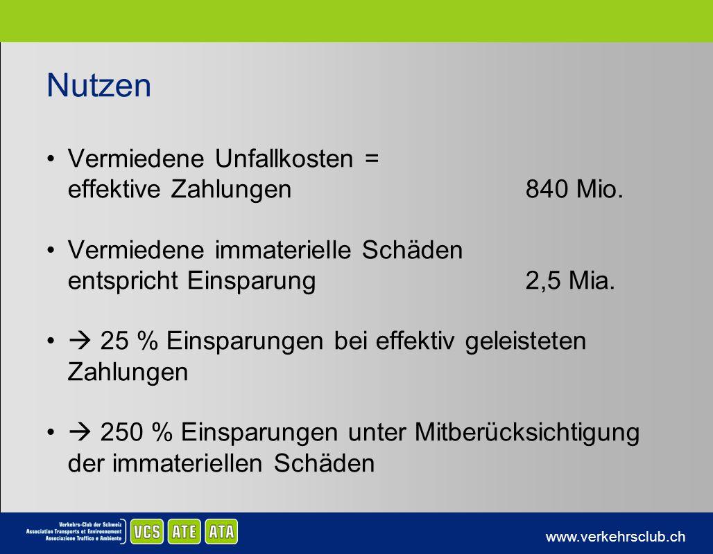 www.verkehrsclub.ch Nutzen Vermiedene Unfallkosten = effektive Zahlungen840 Mio. Vermiedene immaterielle Schäden entspricht Einsparung2,5 Mia. 25 % Ei