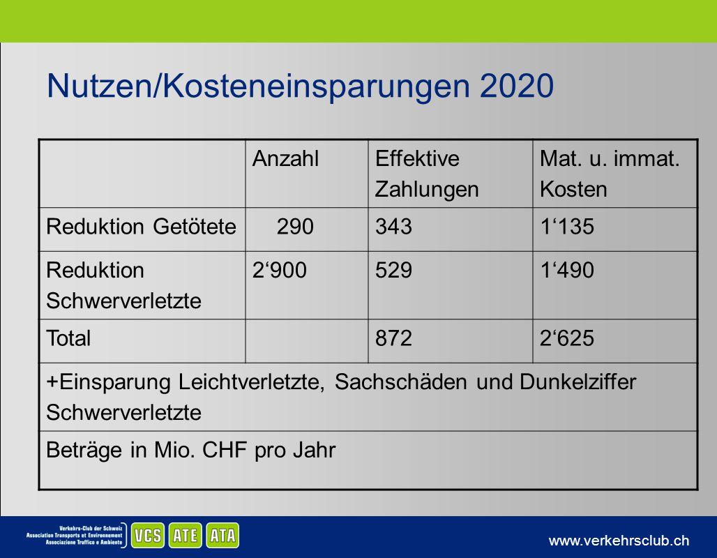 www.verkehrsclub.ch Nutzen/Kosteneinsparungen 2020 Anzahl Effektive Zahlungen Mat. u. immat. Kosten Reduktion Getötete 2903431135 Reduktion Schwerverl