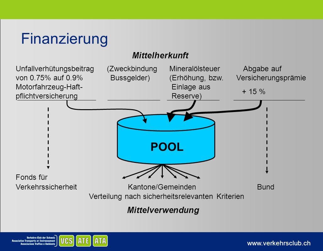 www.verkehrsclub.ch Finanzierung Unfallverhütungsbeitrag (Zweckbindung Mineralölsteuer Abgabe auf von 0.75% auf 0.9% Bussgelder)(Erhöhung, bzw. Versic