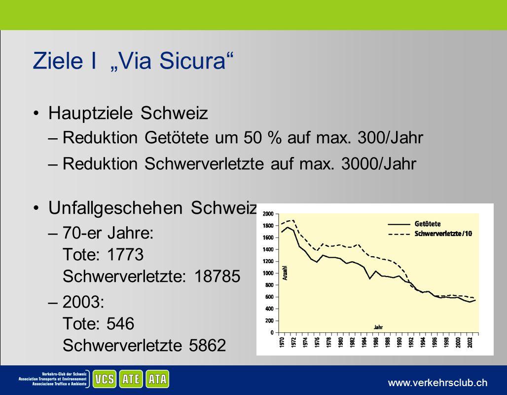 www.verkehrsclub.ch Ziele I Via Sicura Hauptziele Schweiz –Reduktion Getötete um 50 % auf max. 300/Jahr –Reduktion Schwerverletzte auf max. 3000/Jahr