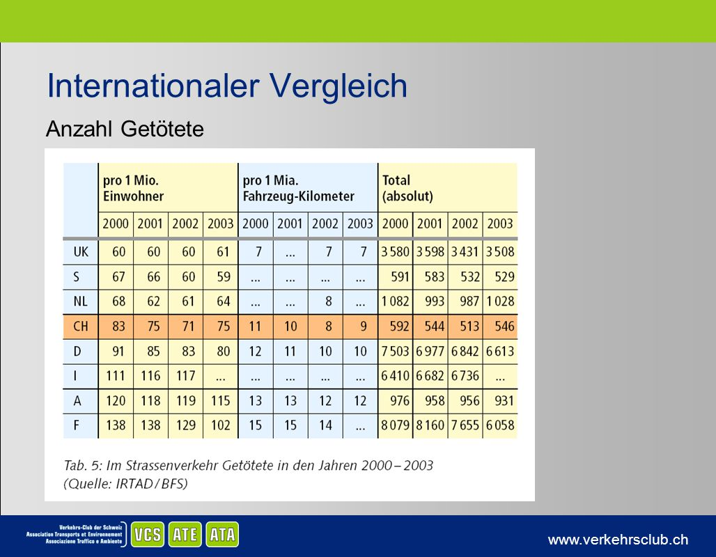 www.verkehrsclub.ch Internationaler Vergleich Anzahl Getötete