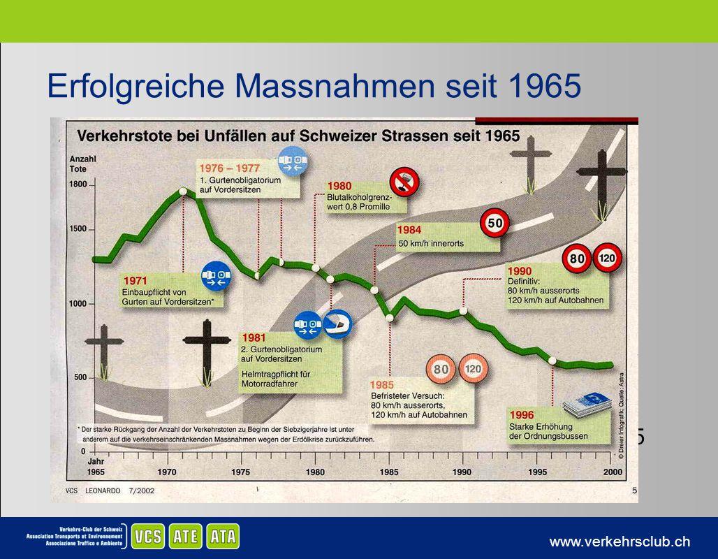 www.verkehrsclub.ch Erfolgreiche Massnahmen seit 1965 Führerausweis auf Probe 2005 Zweiphasenausbildung 2005