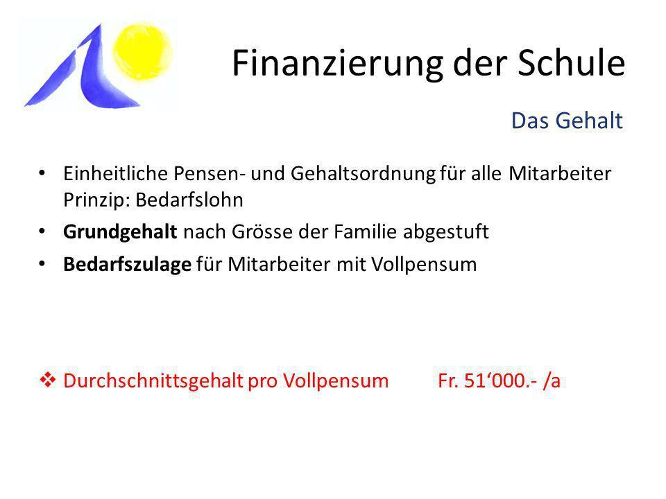 Finanzierung der Schule Betriebsrechnung 2008/09 ElternbeiträgeFr.