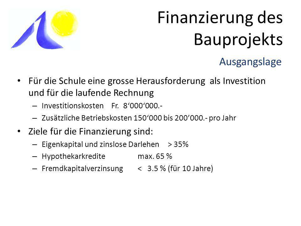 Finanzierung des Bauprojekts Für die Schule eine grosse Herausforderung als Investition und für die laufende Rechnung – Investitionskosten Fr.