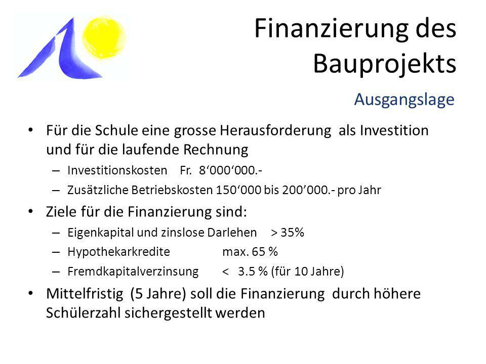 Finanzierung des Bauprojekts Aktivierung der vorhandenen Eigenmittel (Reserve bestehende Liegenschaft) Einführung eines Schulgelddepots Sponsoringaktionen (div.