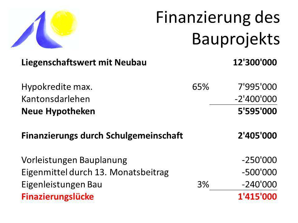 Finanzierung des Bauprojekts Liegenschaftswert mit Neubau 12'300'000 Hypokredite max.65%7'995'000 Kantonsdarlehen -2'400'000 Neue Hypotheken5'595'000
