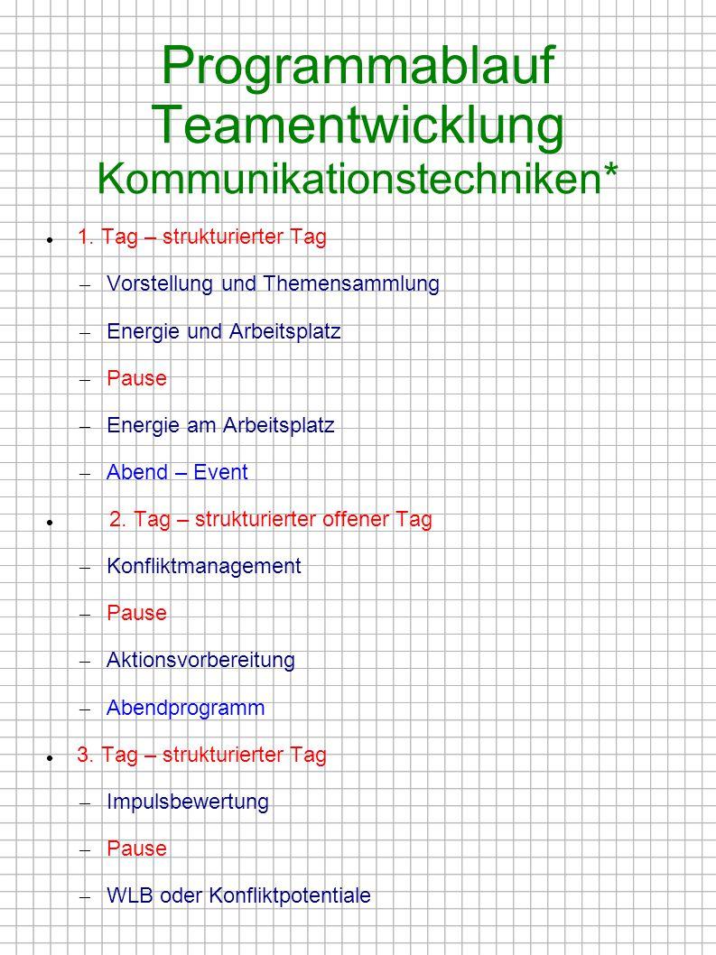 Programmablauf Teamentwicklung Kommunikationstechniken* 1. Tag – strukturierter Tag – Vorstellung und Themensammlung – Energie und Arbeitsplatz – Paus