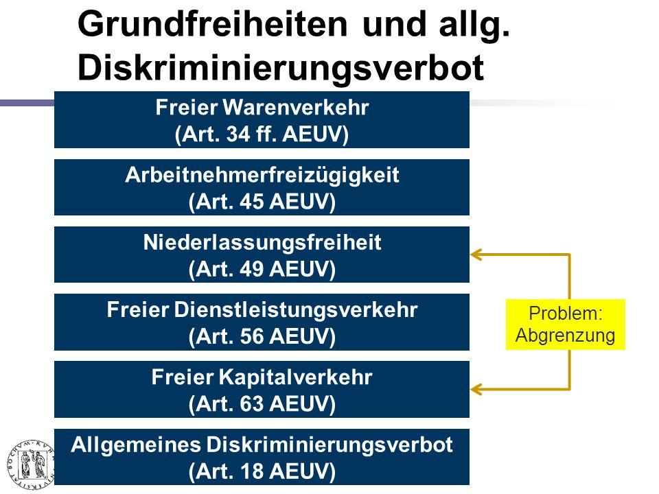 Grundfreiheiten und allg.Diskriminierungsverbot Freier Warenverkehr (Art.