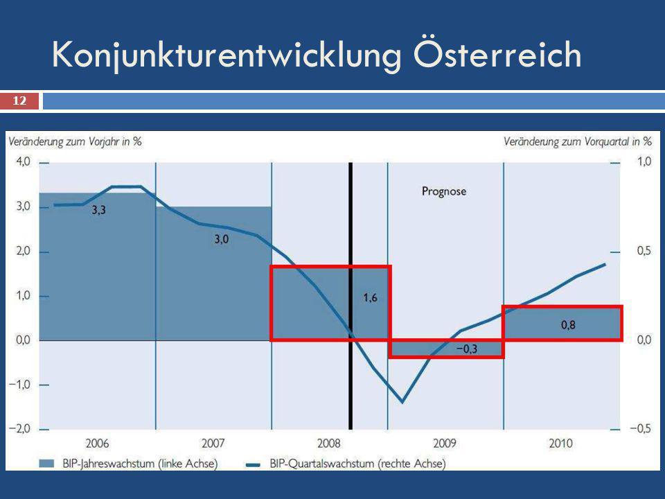 Konjunkturentwicklung Österreich 12