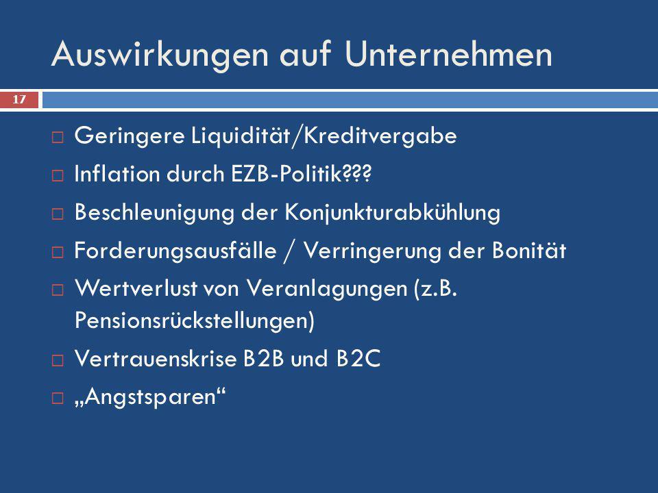 Auswirkungen auf Unternehmen Geringere Liquidität/Kreditvergabe Inflation durch EZB-Politik??? Beschleunigung der Konjunkturabkühlung Forderungsausfäl