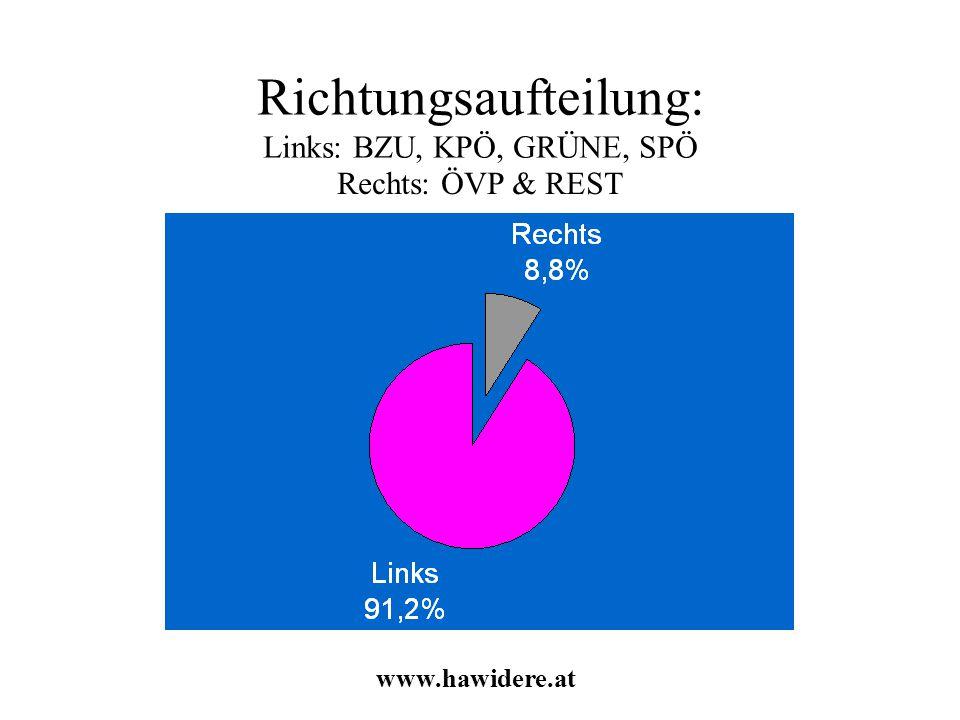 Richtungsaufteilung: Links: BZU, KPÖ, GRÜNE, SPÖ www.hawidere.at Rechts: ÖVP & REST