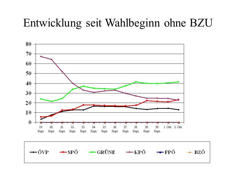 Entwicklung seit Wahlbeginn ohne BZU