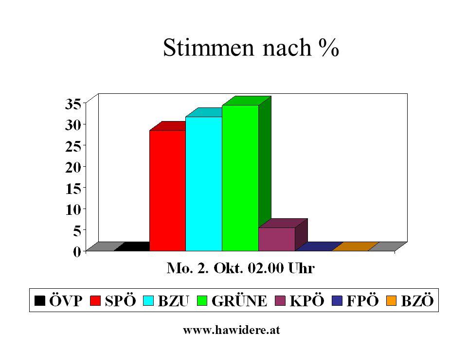 Stimmen nach % www.hawidere.at