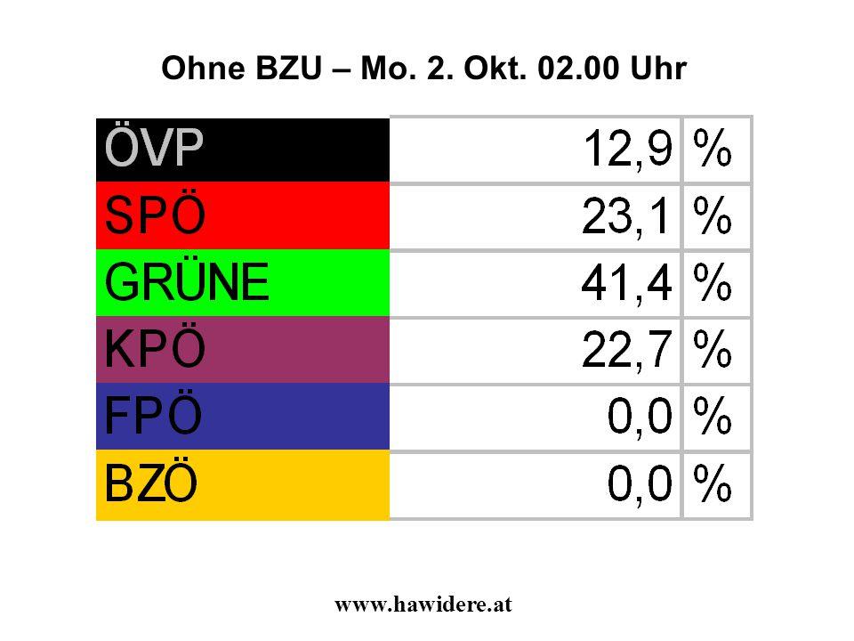 Ohne BZU – Mo. 2. Okt. 02.00 Uhr www.hawidere.at