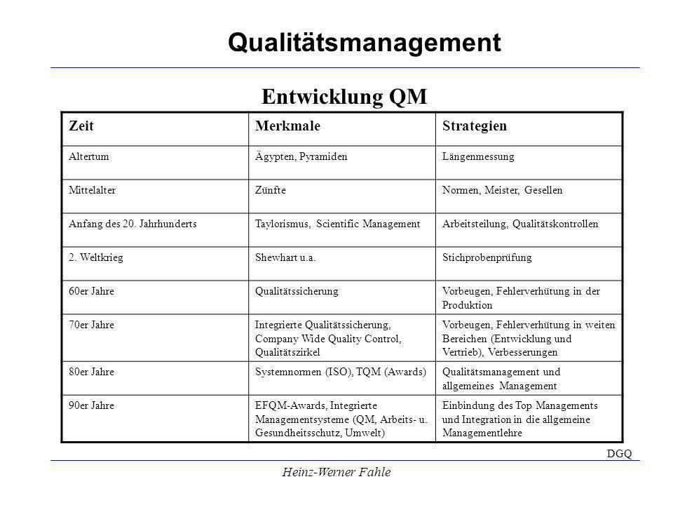 Qualitätsmanagement Heinz-Werner Fahle Entwicklung QM ZeitMerkmaleStrategien AltertumÄgypten, PyramidenLängenmessung MittelalterZünfteNormen, Meister, Gesellen Anfang des 20.