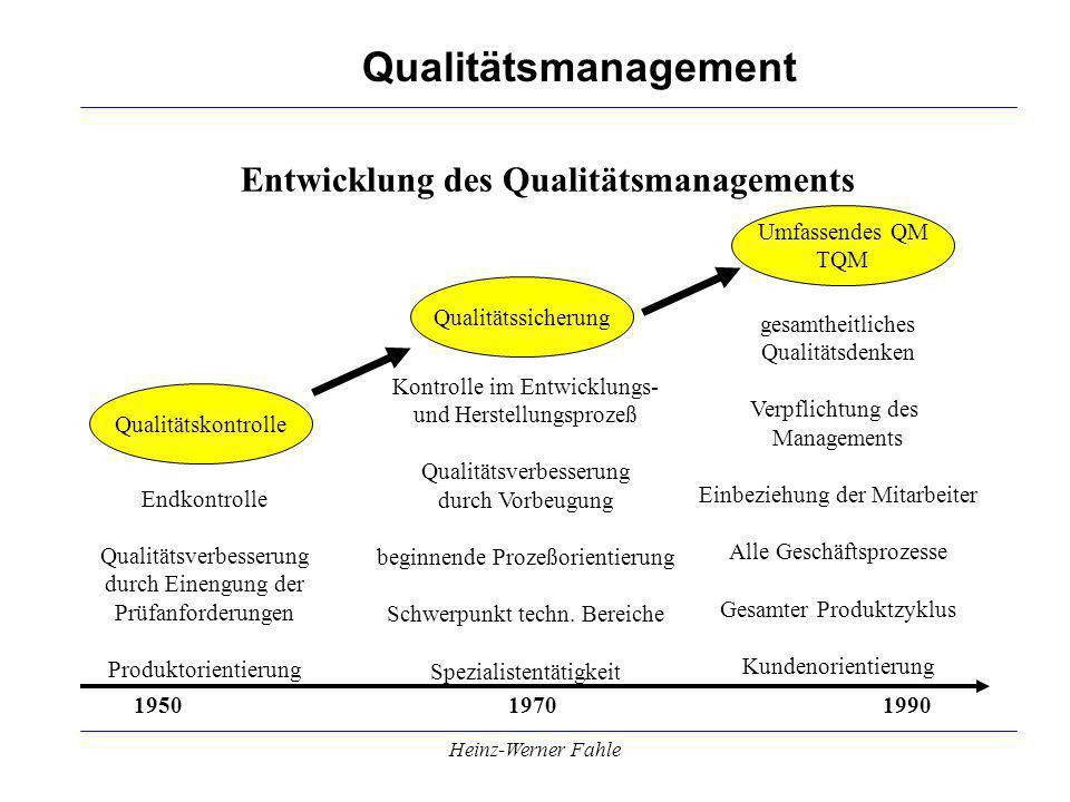 Qualitätsmanagement Heinz-Werner Fahle Entwicklung des Qualitätsmanagements 1950 19701990 Qualitätskontrolle Endkontrolle Qualitätsverbesserung durch Einengung der Prüfanforderungen Produktorientierung Qualitätssicherung Umfassendes QM TQM Kontrolle im Entwicklungs- und Herstellungsprozeß Qualitätsverbesserung durch Vorbeugung beginnende Prozeßorientierung Schwerpunkt techn.