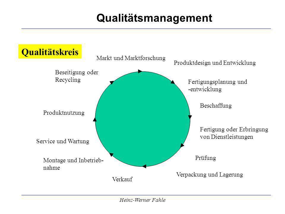 Qualitätsmanagement Heinz-Werner Fahle Fertigungsplanung und -entwicklung Fertigung oder Erbringung von Dienstleistungen Prüfung Montage und Inbetrieb