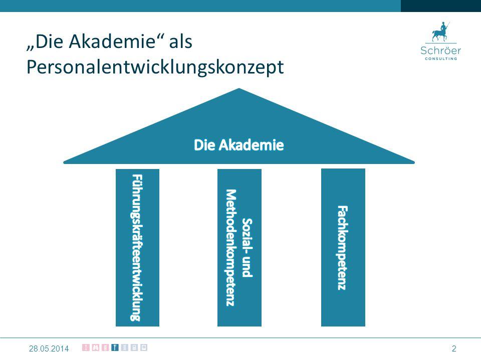 Die Akademie… ist ein systematisches und nachhaltiges Mitarbeiter – Qualifizierungskonzept 328.05.2014