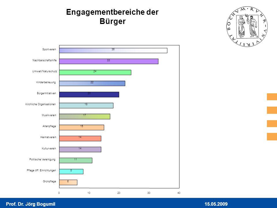 15.05.2009Prof. Dr. Jörg Bogumil Engagementbereiche der Bürger in 36 33 24 22 20 18 17 15 14 11 8 6 Sportverein Nachbarschaftshilfe Umwelt/Naturschutz